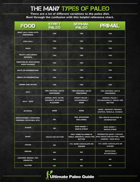 Types-of-Paleo